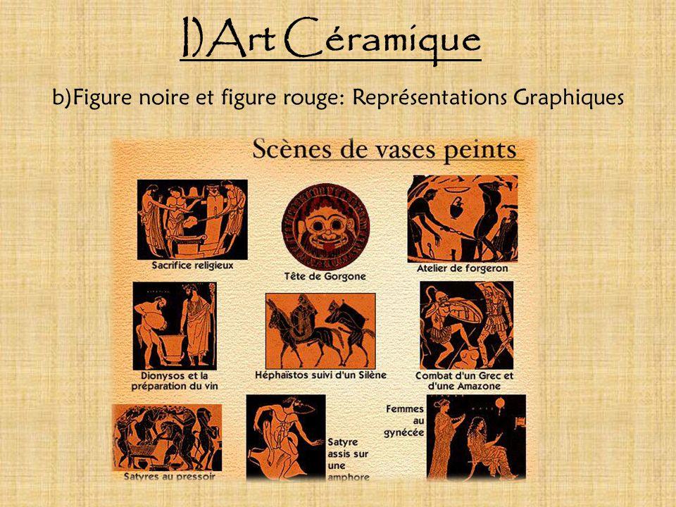 b)Figure noire et figure rouge: Représentations Graphiques