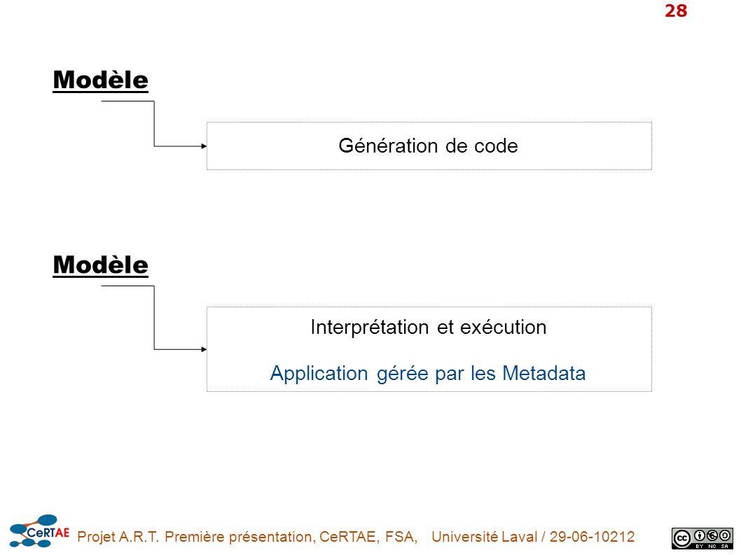 Modèle Modèle Génération de code Interprétation et exécution