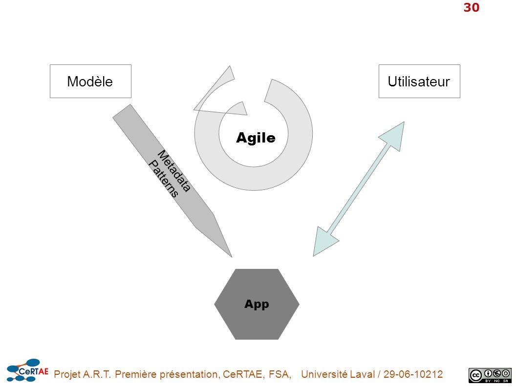 Modèle Utilisateur Agile Metadata Patterns App