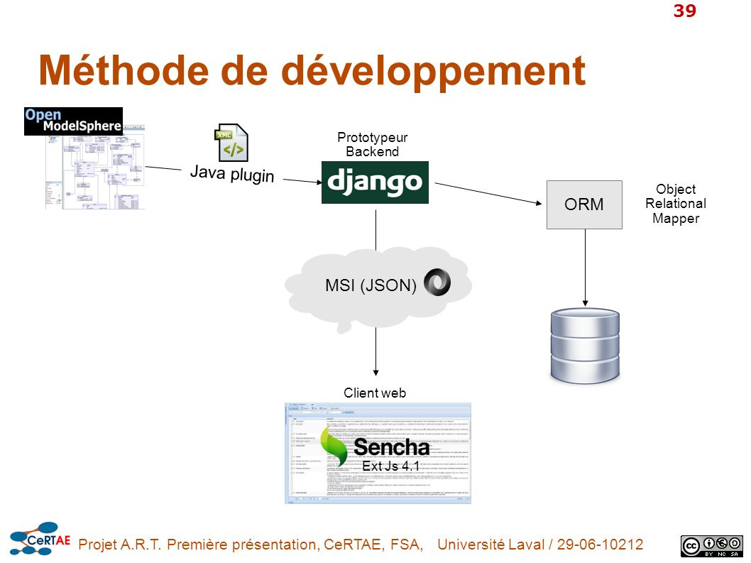 Méthode de développement