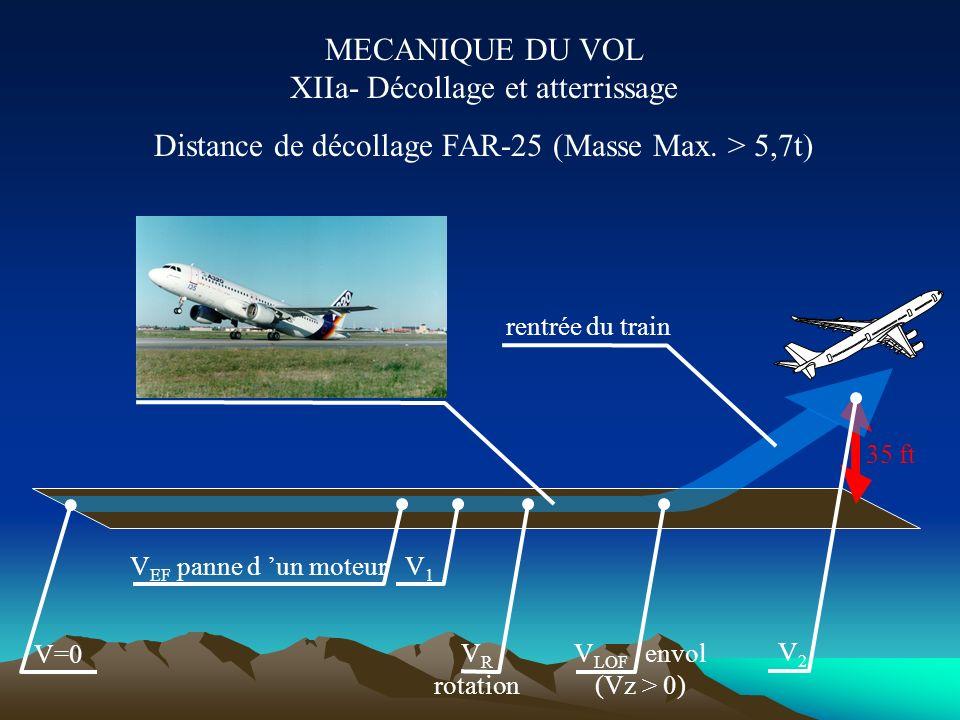 MECANIQUE DU VOL XIIa- Décollage et atterrissage