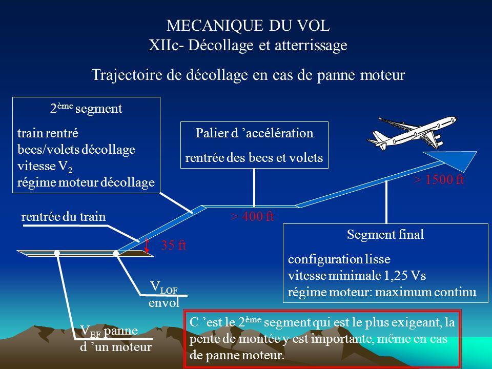 MECANIQUE DU VOL XIIc- Décollage et atterrissage