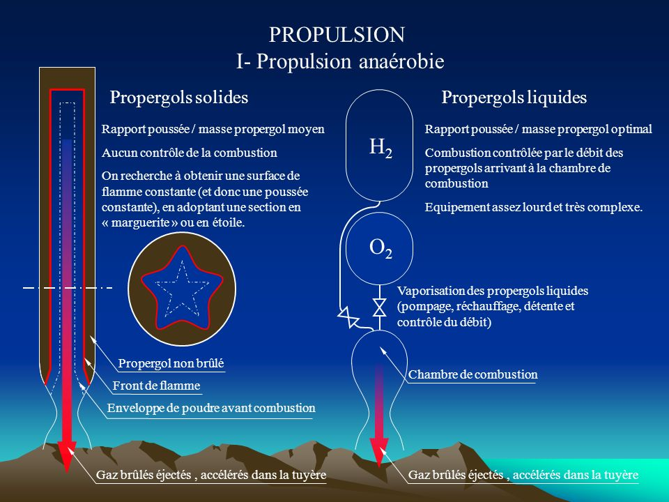 PROPULSION I- Propulsion anaérobie