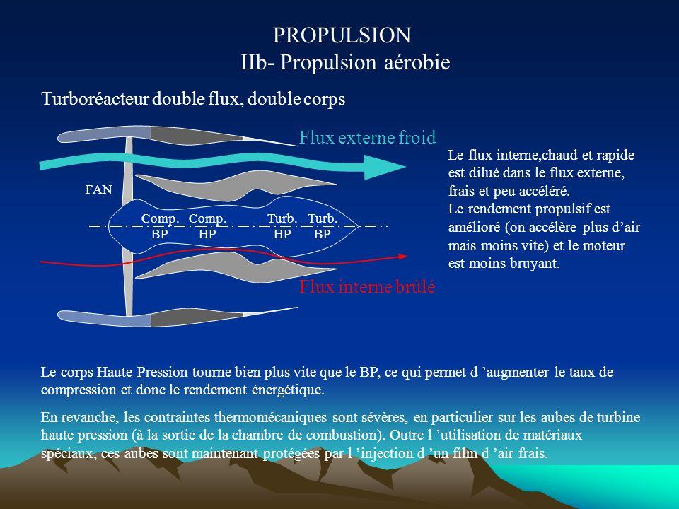 PROPULSION IIb- Propulsion aérobie