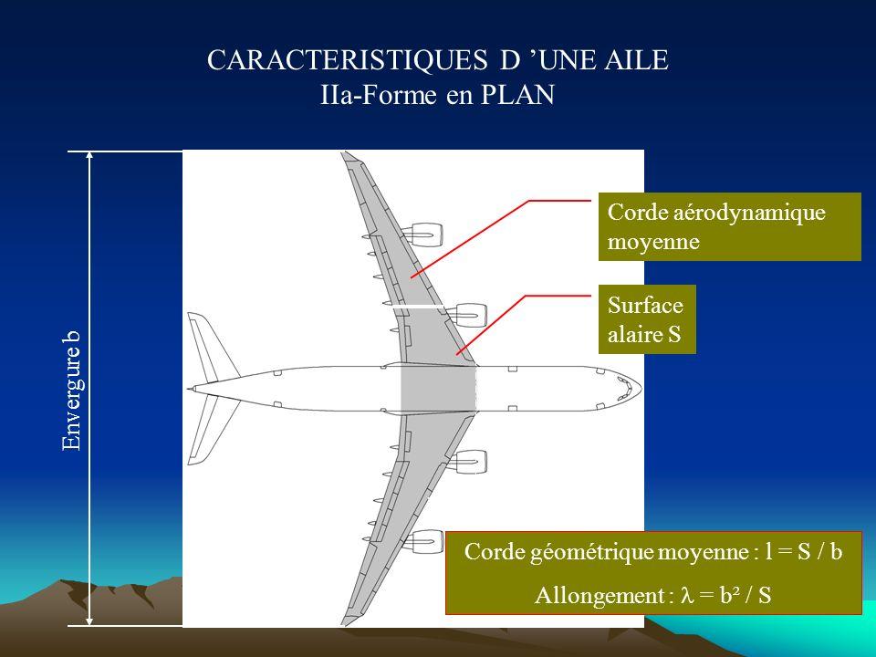 CARACTERISTIQUES D 'UNE AILE IIa-Forme en PLAN