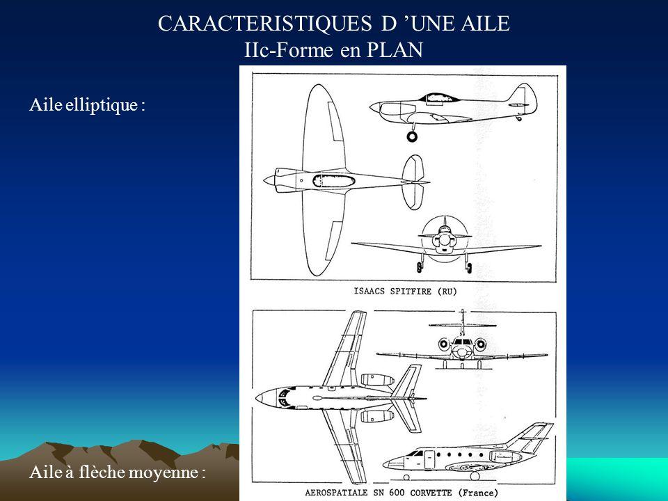 CARACTERISTIQUES D 'UNE AILE IIc-Forme en PLAN