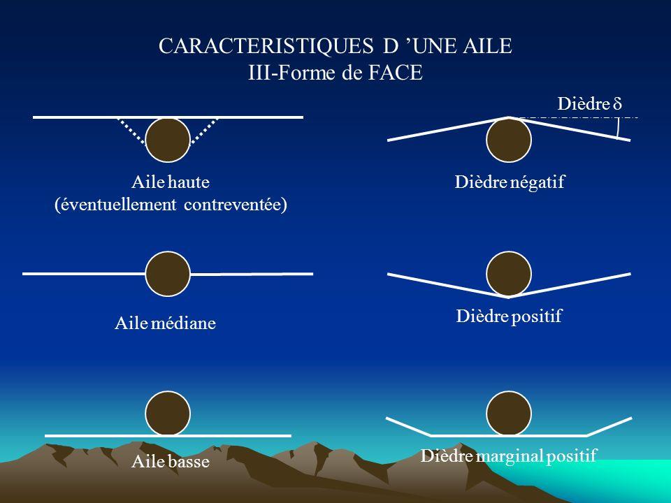 CARACTERISTIQUES D 'UNE AILE III-Forme de FACE