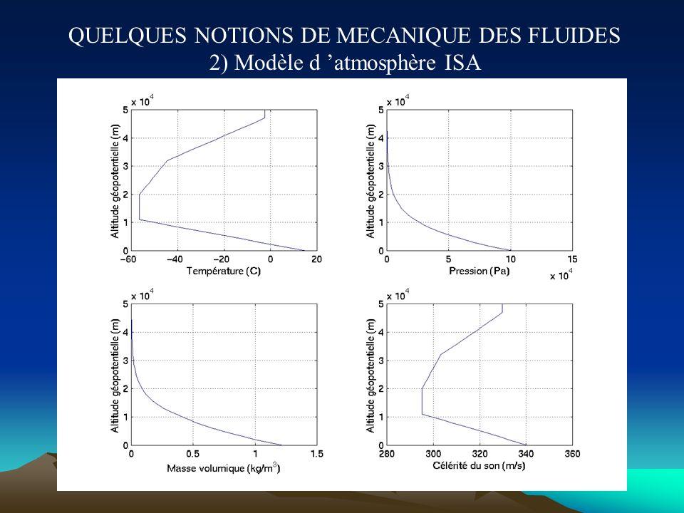 QUELQUES NOTIONS DE MECANIQUE DES FLUIDES 2) Modèle d 'atmosphère ISA