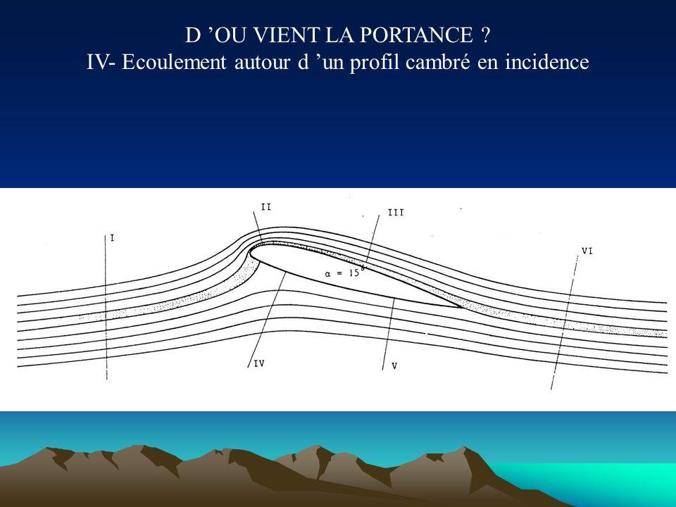 D 'OU VIENT LA PORTANCE IV- Ecoulement autour d 'un profil cambré en incidence