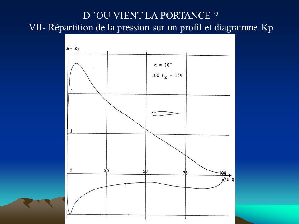D 'OU VIENT LA PORTANCE VII- Répartition de la pression sur un profil et diagramme Kp