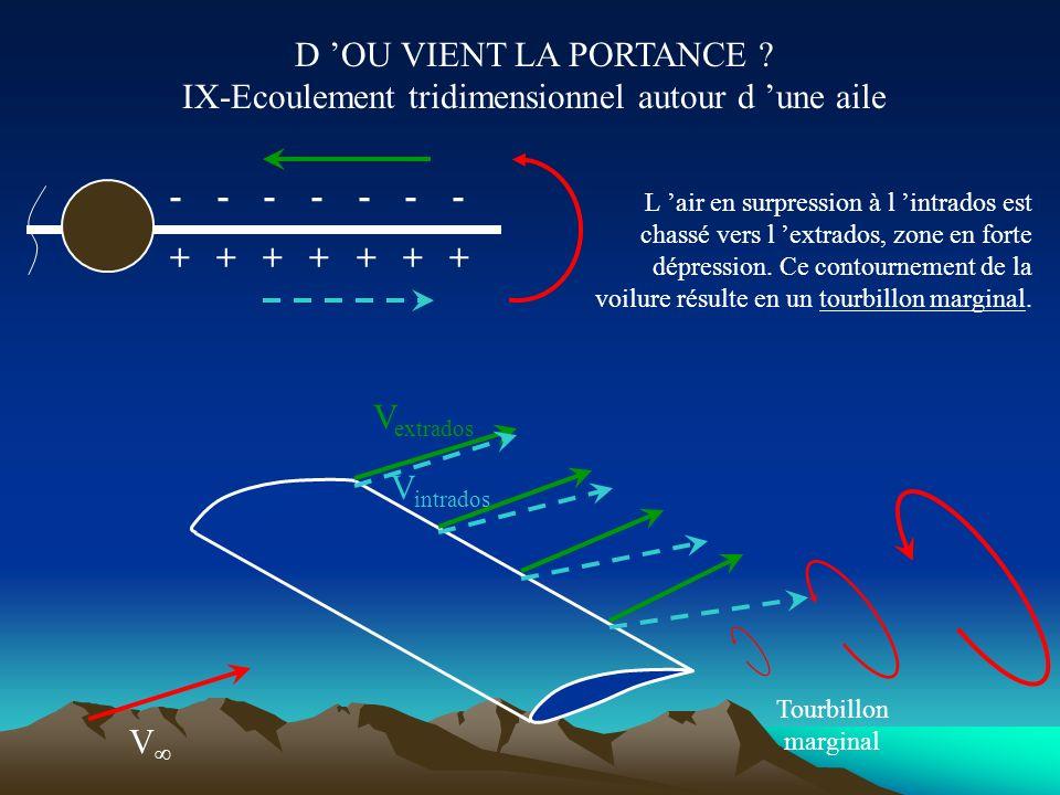 D 'OU VIENT LA PORTANCE IX-Ecoulement tridimensionnel autour d 'une aile