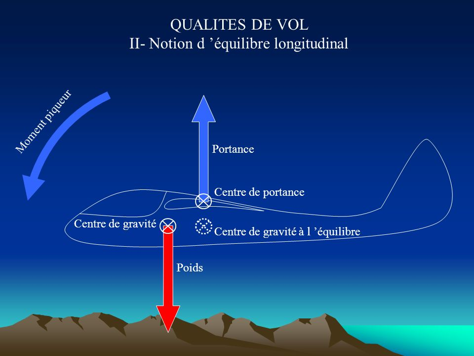 QUALITES DE VOL II- Notion d 'équilibre longitudinal