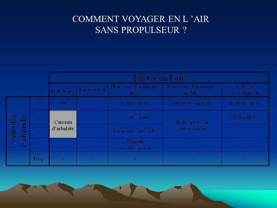 COMMENT VOYAGER EN L 'AIR SANS PROPULSEUR