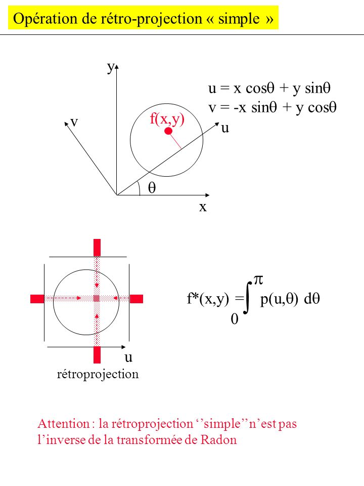  p Opération de rétro-projection « simple » y u = x cos + y sin