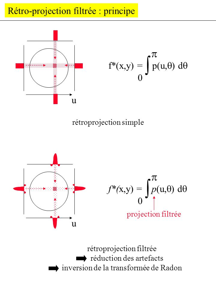   p p Rétro-projection filtrée : principe f*(x,y) = p(u,) d u