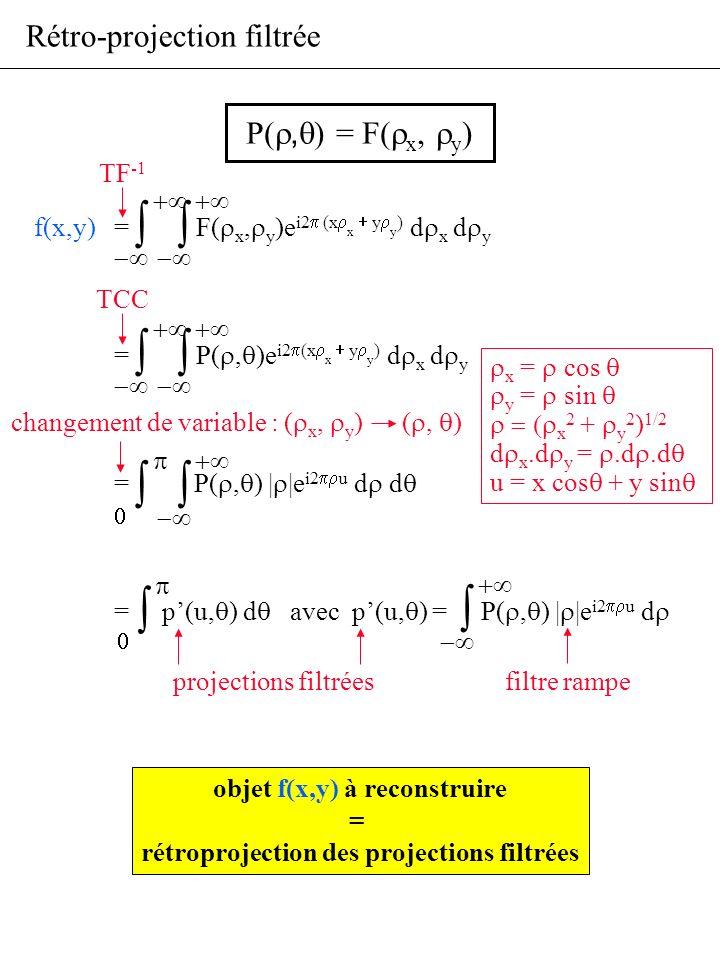 objet f(x,y) à reconstruire rétroprojection des projections filtrées