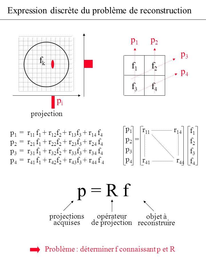 p = R f Expression discrète du problème de reconstruction pi fk f1 f2
