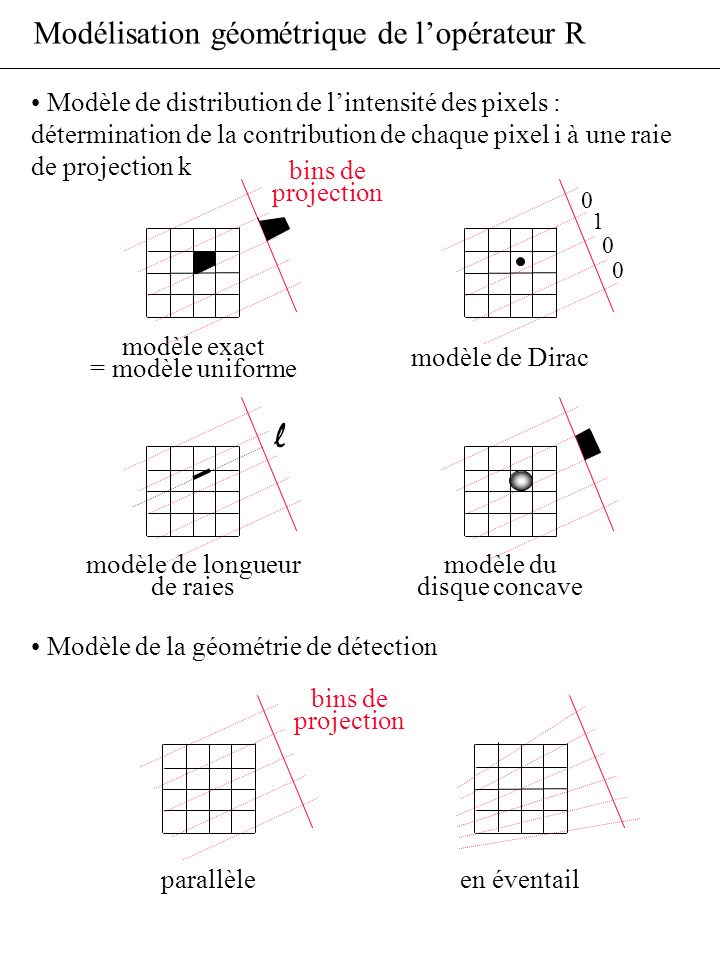 l Modélisation géométrique de l'opérateur R