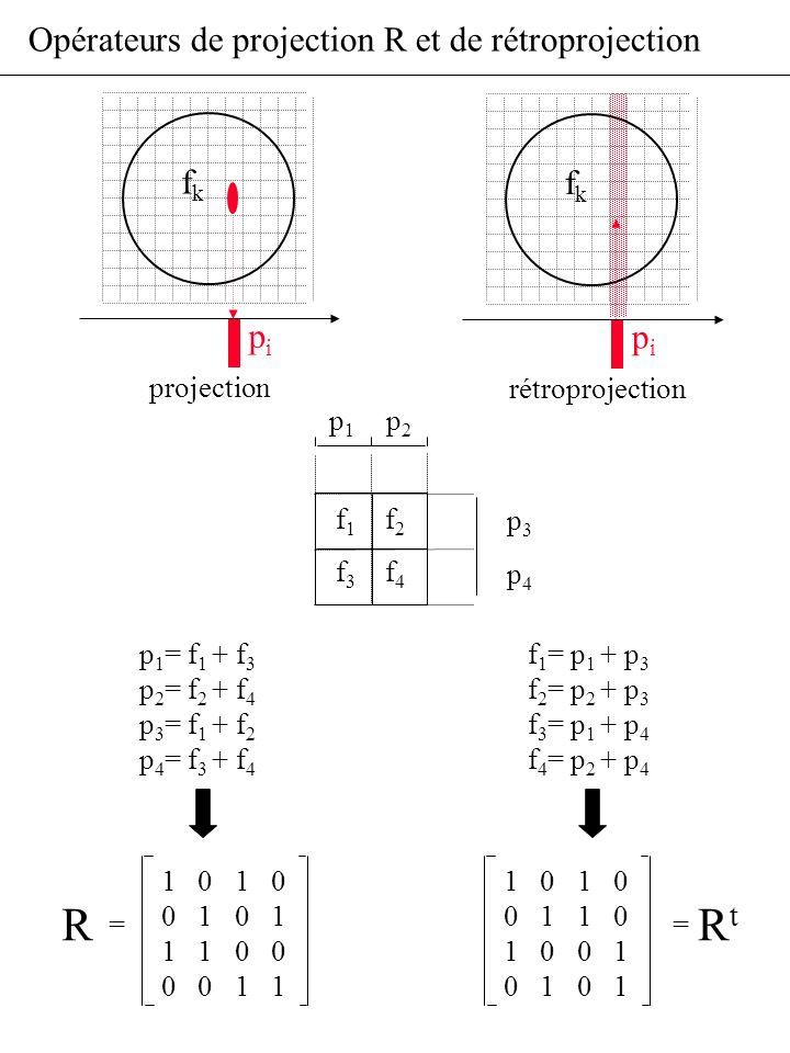 R Rt Opérateurs de projection R et de rétroprojection fk fk pi pi