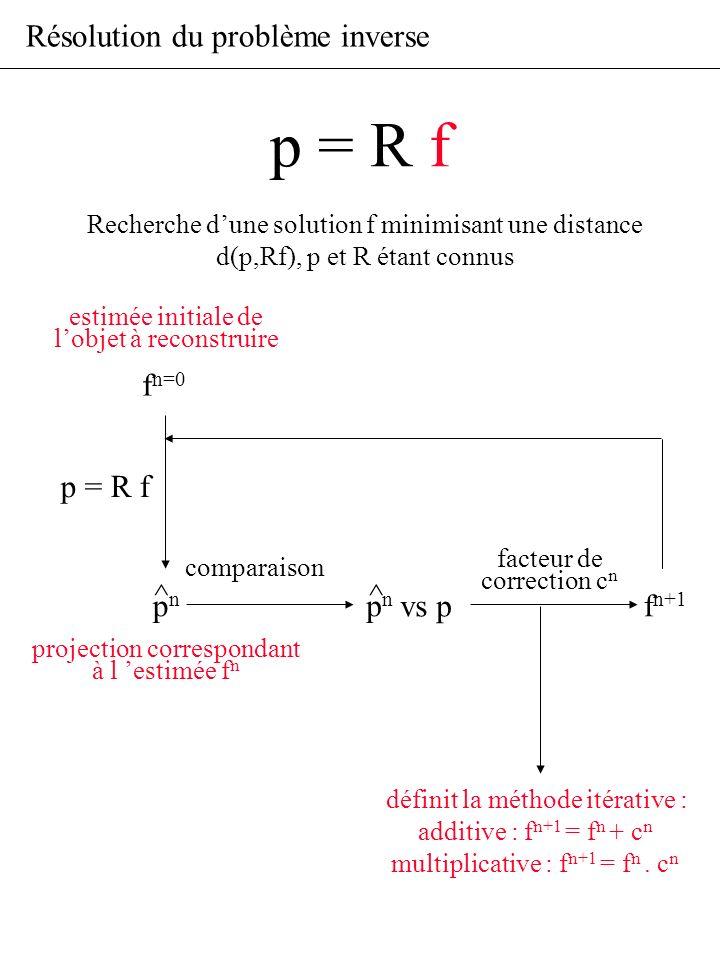 p = R f Résolution du problème inverse fn=0 p = R f ^ ^ pn pn vs p