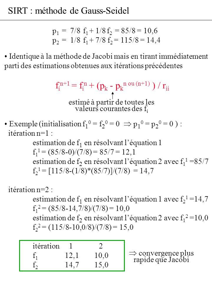 SIRT : méthode de Gauss-Seidel