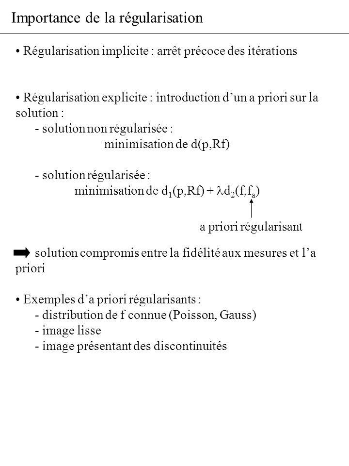 Importance de la régularisation
