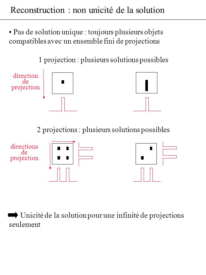 Reconstruction : non unicité de la solution