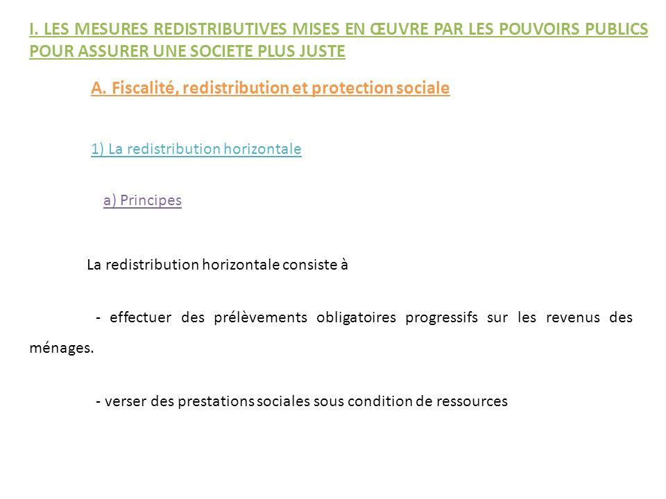 A. Fiscalité, redistribution et protection sociale