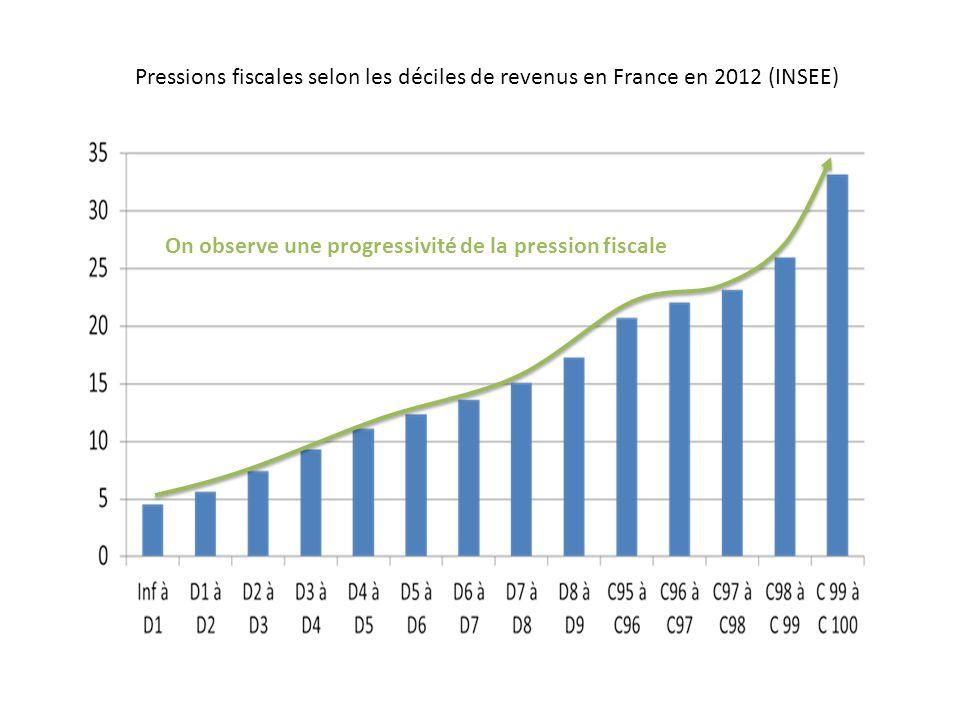 Pressions fiscales selon les déciles de revenus en France en 2012 (INSEE)