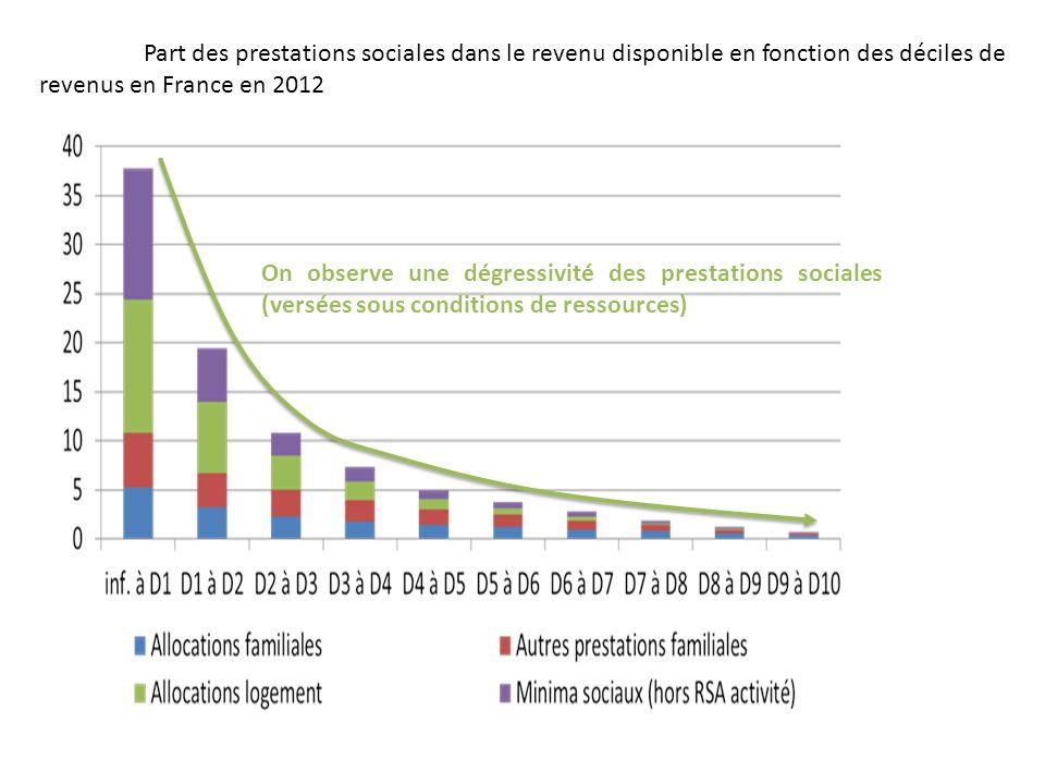 Part des prestations sociales dans le revenu disponible en fonction des déciles de revenus en France en 2012