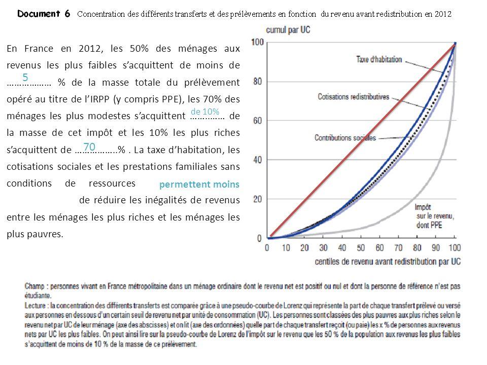 En France en 2012, les 50% des ménages aux revenus les plus faibles s'acquittent de moins de ……………… % de la masse totale du prélèvement opéré au titre de l'IRPP (y compris PPE), les 70% des ménages les plus modestes s'acquittent ……..…… de la masse de cet impôt et les 10% les plus riches s'acquittent de ……………..% . La taxe d'habitation, les cotisations sociales et les prestations familiales sans conditions de ressources permettent / ne permettent pas de réduire les inégalités de revenus entre les ménages les plus riches et les ménages les plus pauvres.