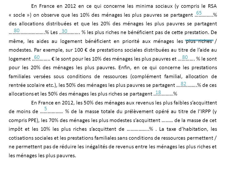 En France en 2012 en ce qui concerne les minima sociaux (y compris le RSA « socle ») on observe que les 10% des ménages les plus pauvres se partagent …………..% des allocations distribuées et que les 20% des ménages les plus pauvres se partagent ……………………….% Les ……………. % les plus riches ne bénéficient pas de cette prestation. De même, les aides au logement bénéficient en priorité aux ménages les plus riches / modestes. Par exemple, sur 100 € de prestations sociales distribuées au titre de l'aide au logement ………….. € le sont pour les 10% des ménages les plus pauvres et …………. % le sont pour les 20% des ménages les plus pauvres. Enfin, en ce qui concerne les prestations familiales versées sous conditions de ressources (complément familial, allocation de rentrée scolaire etc.), les 50% des ménages les plus pauvres se partagent …………….% de ces allocations et les 50% des ménages les plus riches se partagent ……………%