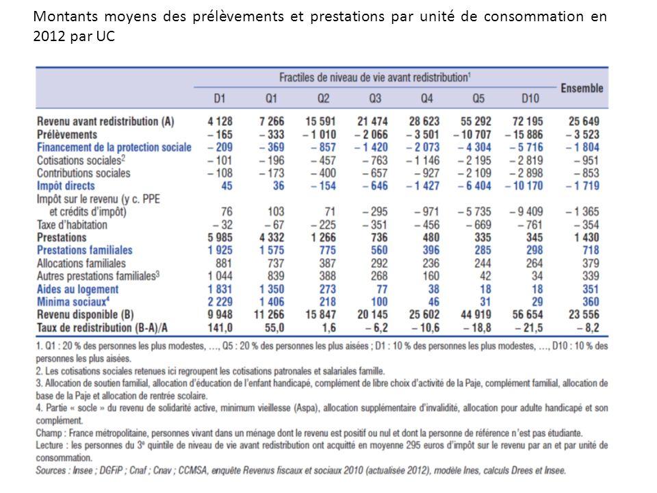 Montants moyens des prélèvements et prestations par unité de consommation en 2012 par UC
