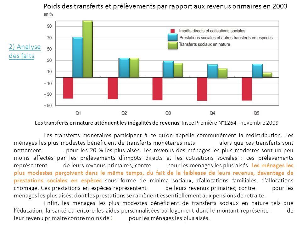 Poids des transferts et prélèvements par rapport aux revenus primaires en 2003