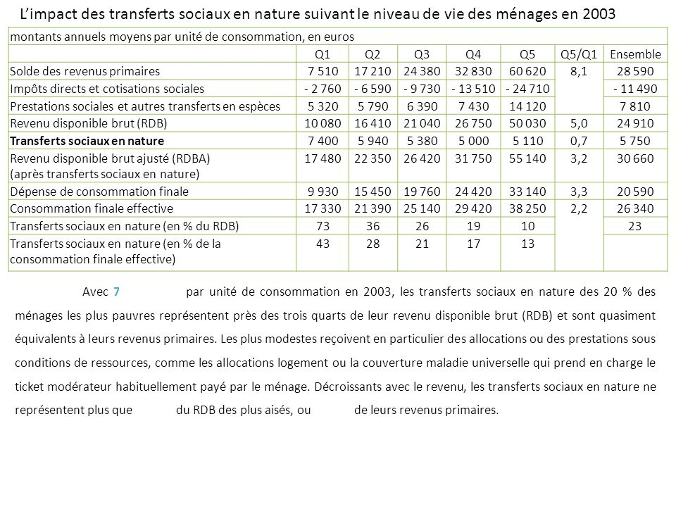 L'impact des transferts sociaux en nature suivant le niveau de vie des ménages en 2003