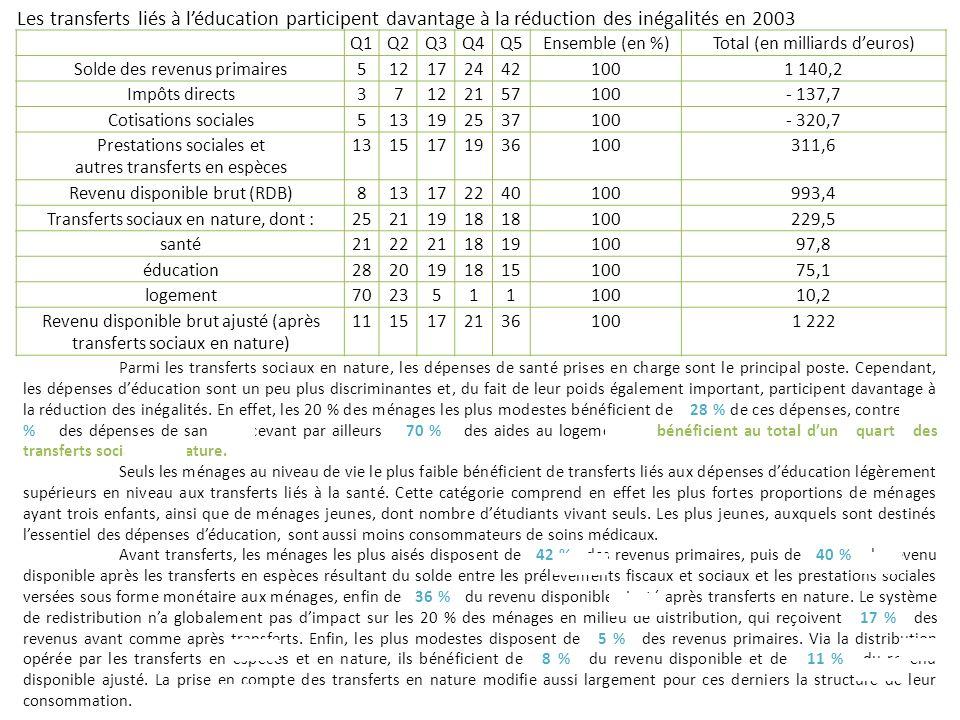 Les transferts liés à l'éducation participent davantage à la réduction des inégalités en 2003