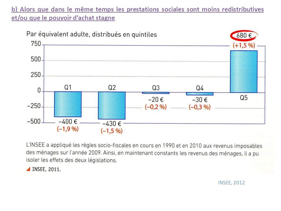 b) Alors que dans le même temps les prestations sociales sont moins redistributives et/ou que le pouvoir d'achat stagne