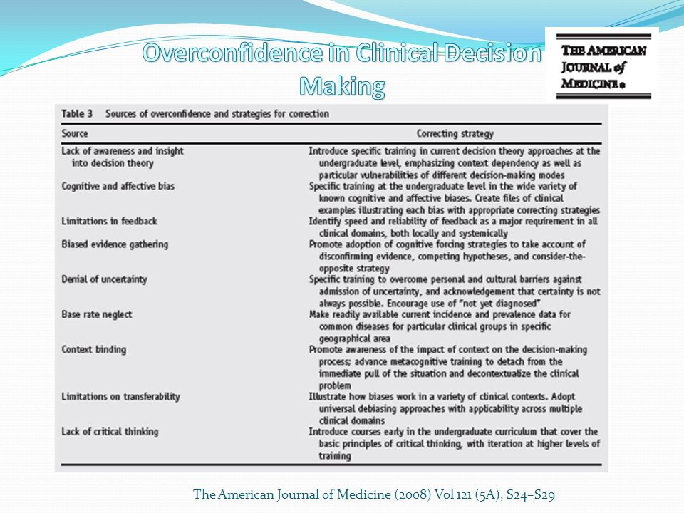 Overconfidence in Clinical Decision Making