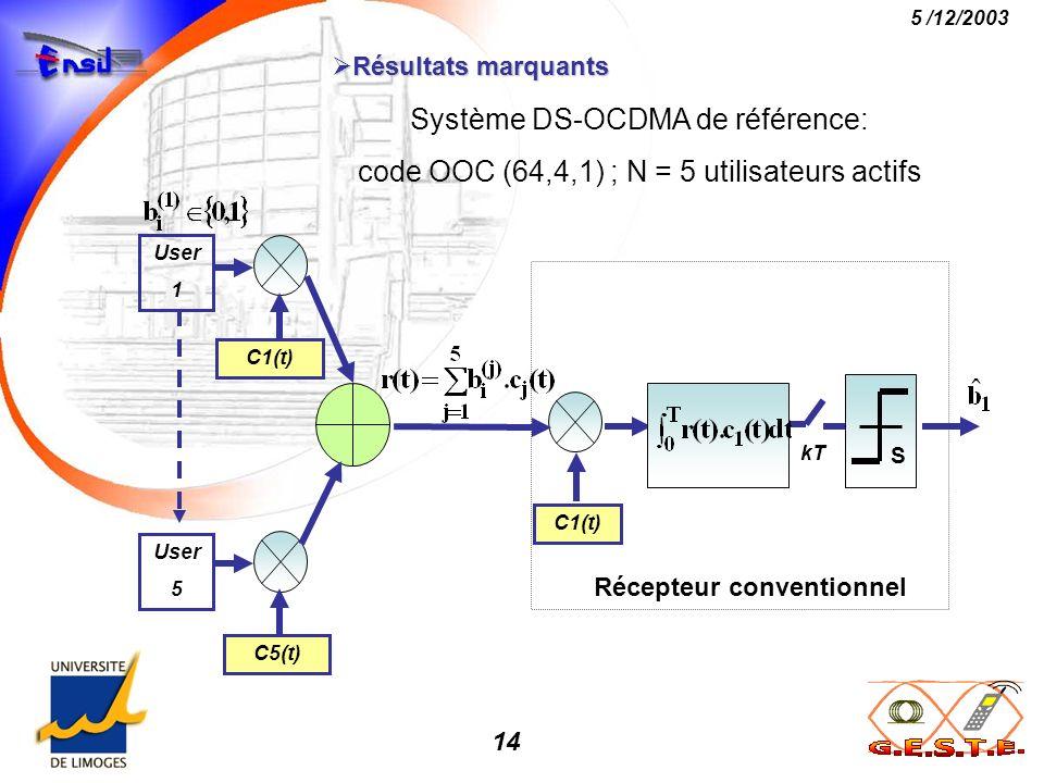 Système DS-OCDMA de référence: