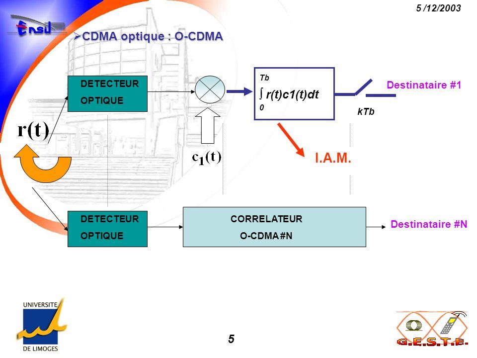 I.A.M. CDMA optique : O-CDMA Tb  r(t)c1(t)dt Destinataire #1