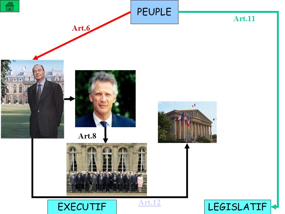 PEUPLE Art.11 Art.6 Art.8 Art.12 EXECUTIF LEGISLATIF