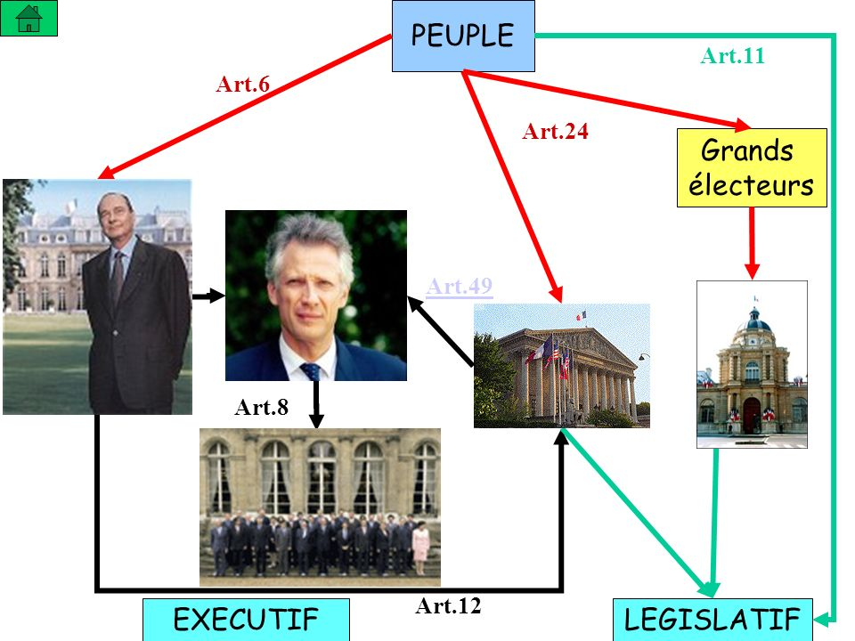 PEUPLE Grands électeurs EXECUTIF LEGISLATIF Art.11 Art.6 Art.24 Art.49