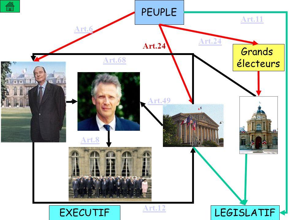 PEUPLE Grands électeurs EXECUTIF LEGISLATIF Art.11 Art.6 Art.24 Art.24