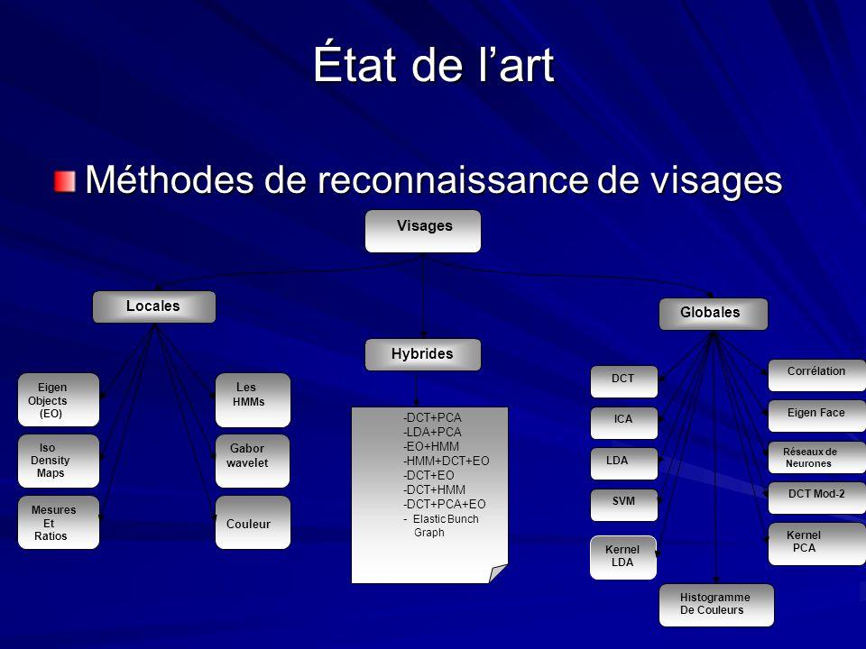 État de l'art Méthodes de reconnaissance de visages Visages Locales