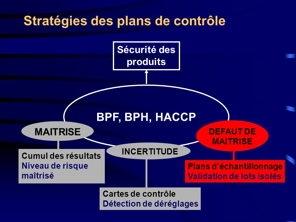 Stratégies des plans de contrôle