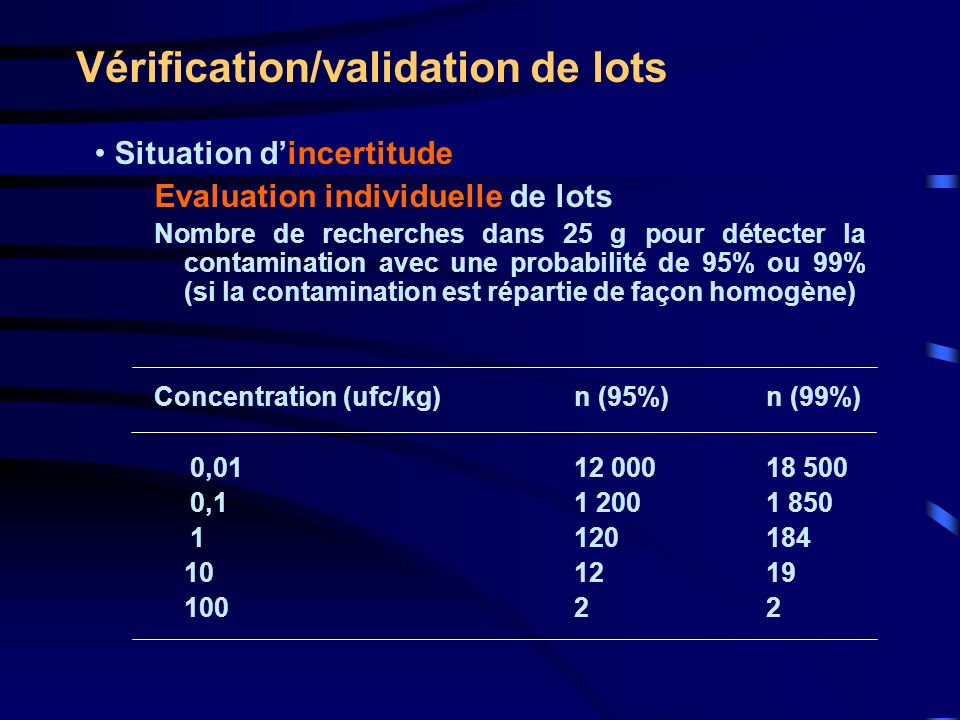 Vérification/validation de lots