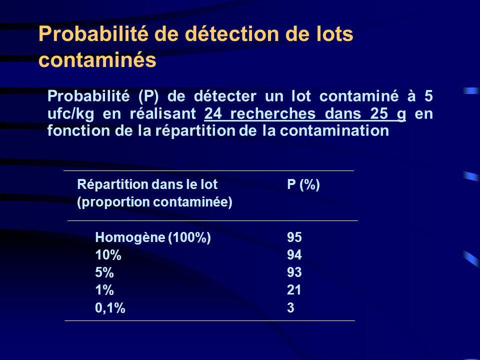 Probabilité de détection de lots contaminés