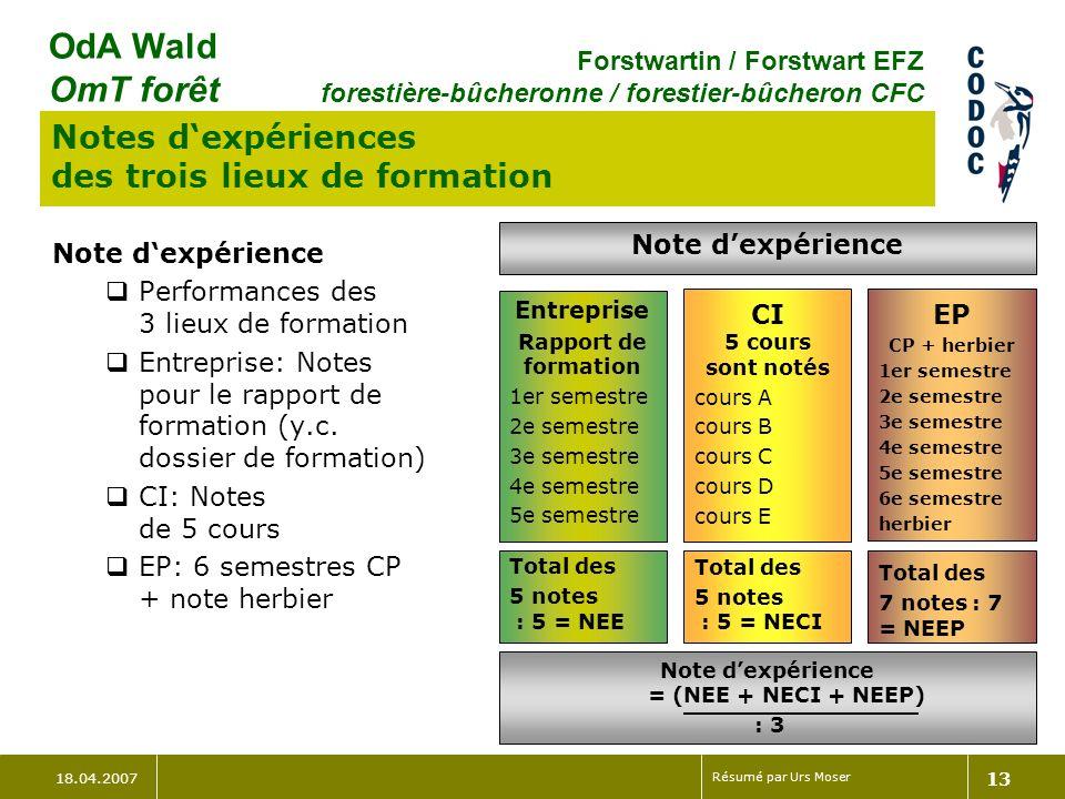 Note d'expérience = (NEE + NECI + NEEP)