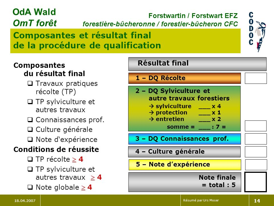 Composantes et résultat final de la procédure de qualification