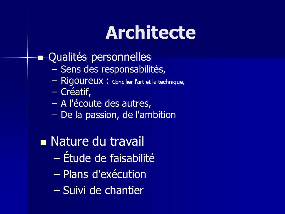 Architecte Nature du travail Qualités personnelles